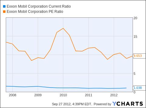 XOM Current Ratio Chart