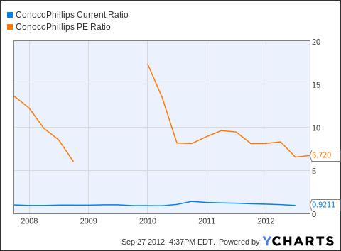 COP Current Ratio Chart