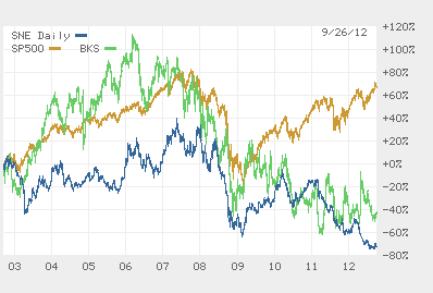 10 Year Performance - Sony and Barnes & Noble vs. S&P 500