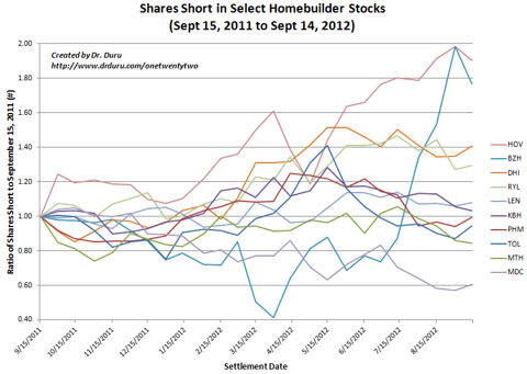 Shares Short in Select Homebuilder Stocks (Sept 15, 2011 to Sept 14, 2012)