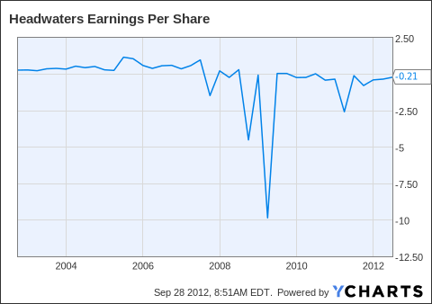 HW Earnings Per Share Chart