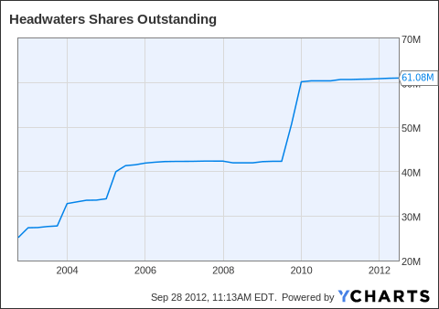 HW Shares Outstanding Chart
