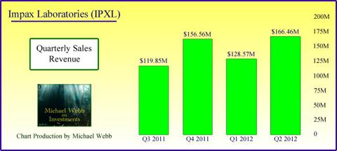 Quarterly Revenues