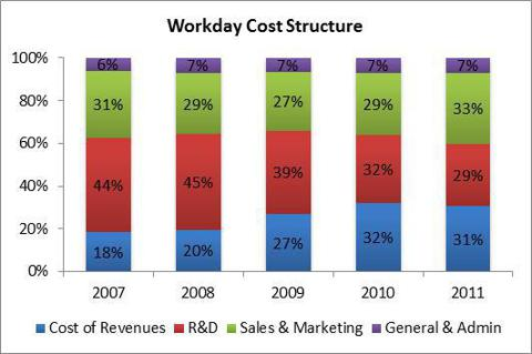 Workday Cost Structure