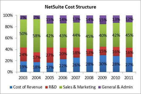 NetSuite Cost Structure