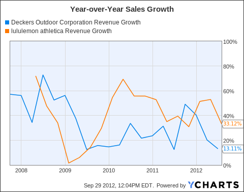 DECK Revenue Growth Chart