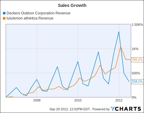 DECK Revenue Chart