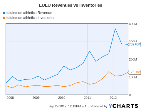 LULU Revenue Chart