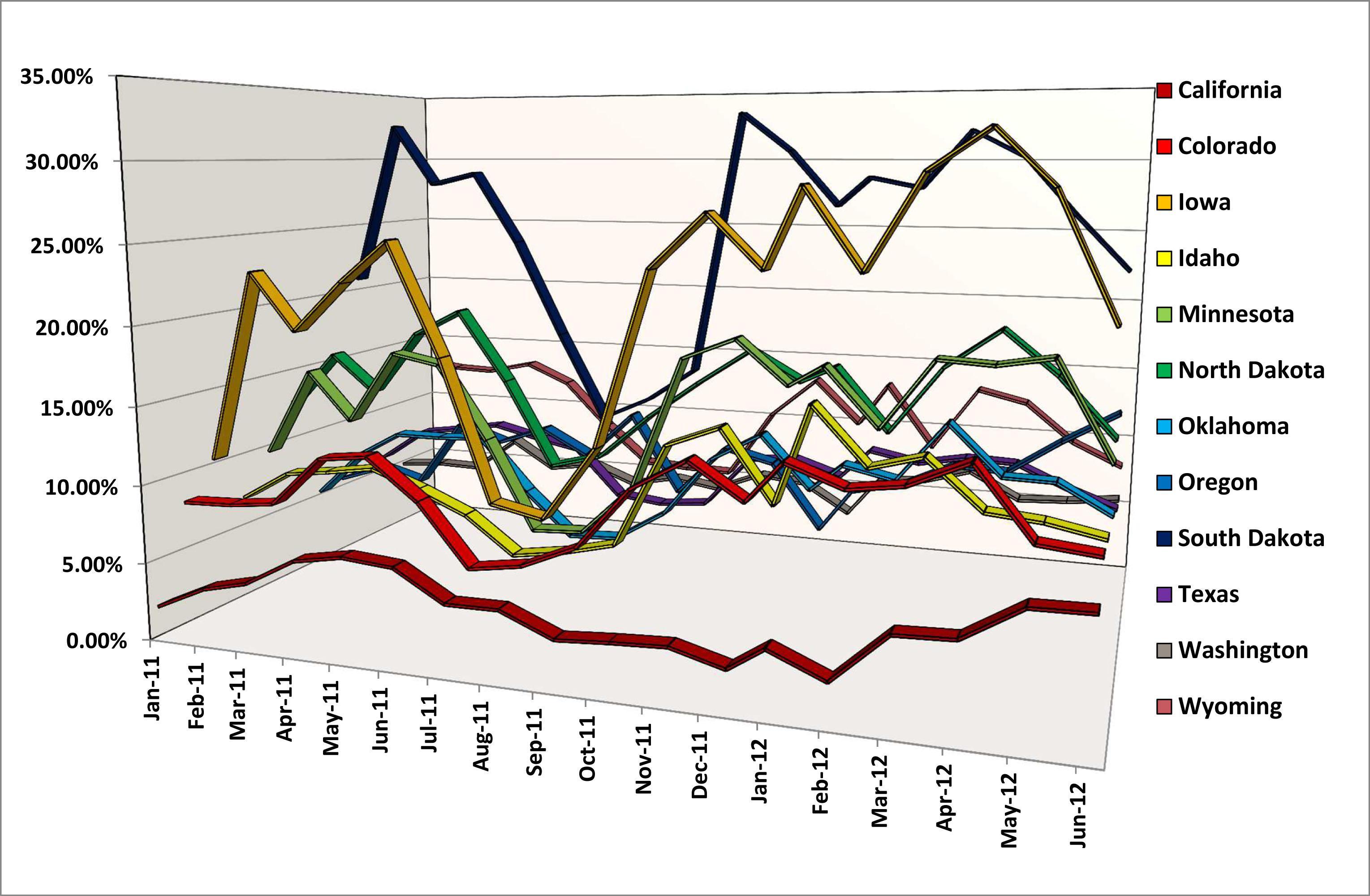 Iowa Natural Gas Prices