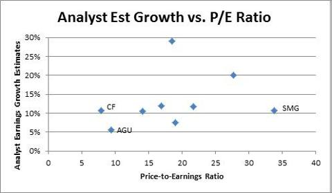 Est. Earnings Growth vs. PE