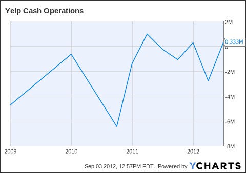 YELP Cash Operations Chart