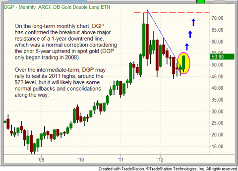 $DGP (gold ETF) monthly chart pattern
