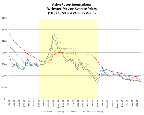 AXPW Weighted Moving Average Price Chart 20120927