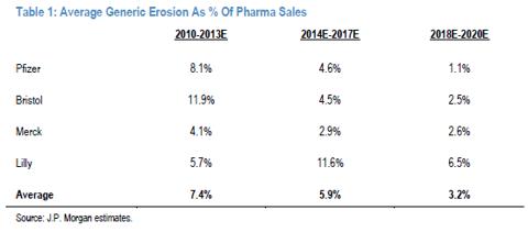 BMY sales erosion