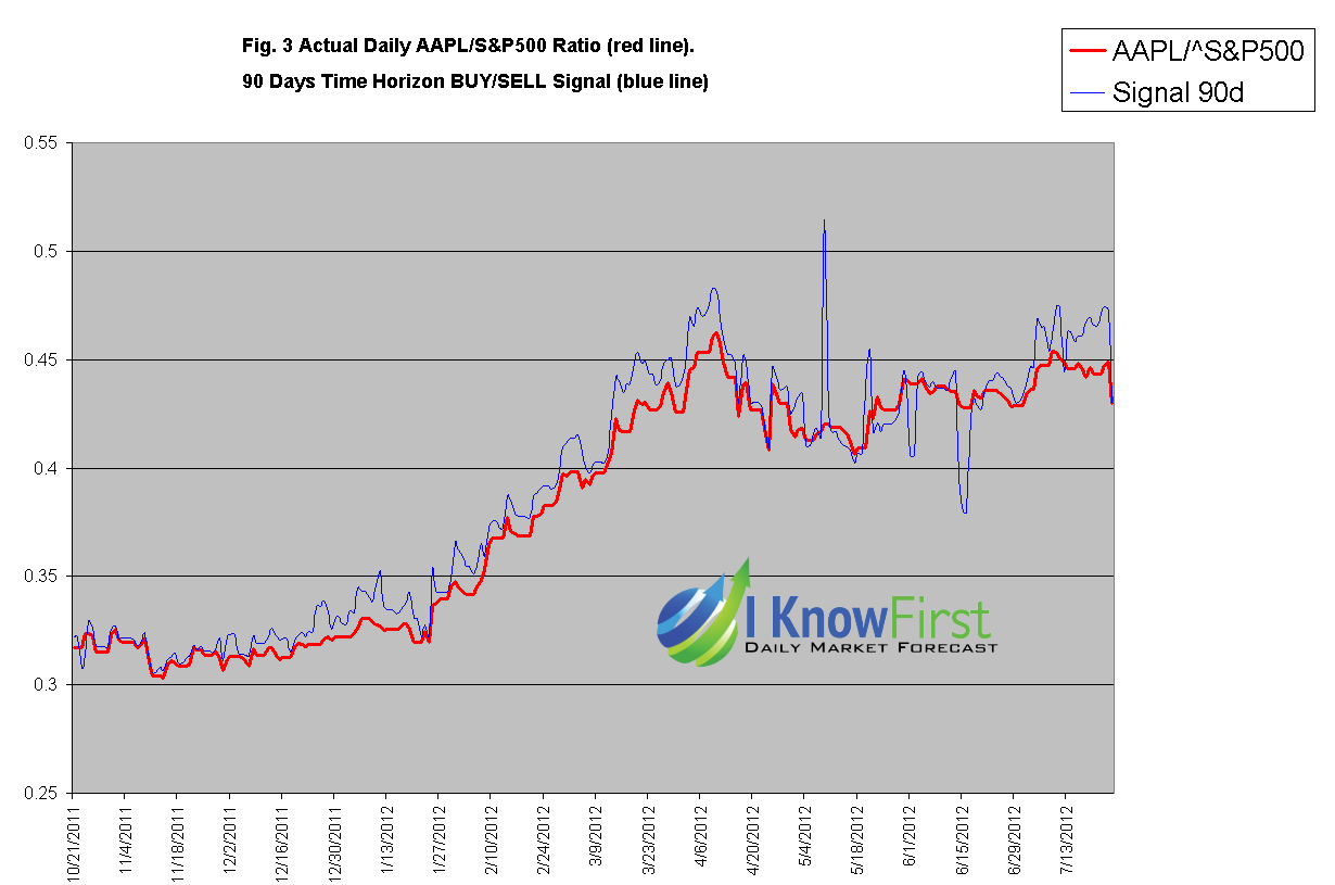 Apple stock forecast vs S&P 500 forecast  v3