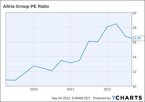 MO PE Ratio Chart