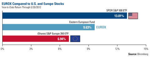 EUROX Compared to US and Europe Stocks