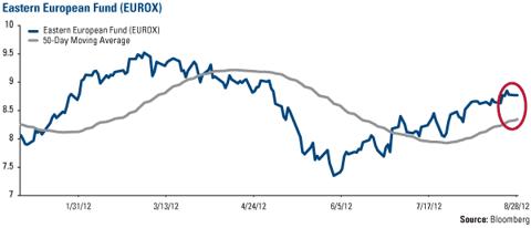 Eastern European Fund (<a href='http://seekingalpha.com/symbol/EUROX' title='U.S. Global Investors Emerging Europe Fund No Load'>EUROX</a>)
