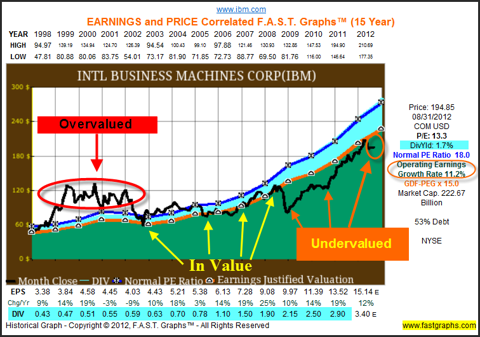 A history and analysis of the company international business machines corporation