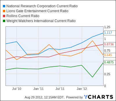 NRCI Current Ratio Chart