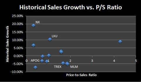 Sales Growth vs. PS