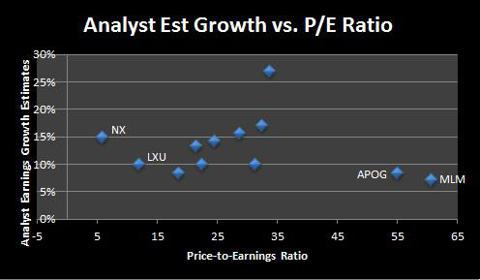 Growth vs. PE