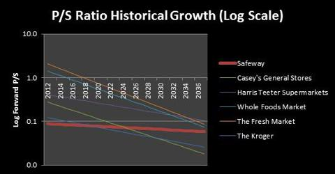 PS Growth Analysis