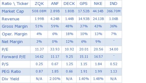 Quiksilver Inc. key ratio comparison with direct competitors