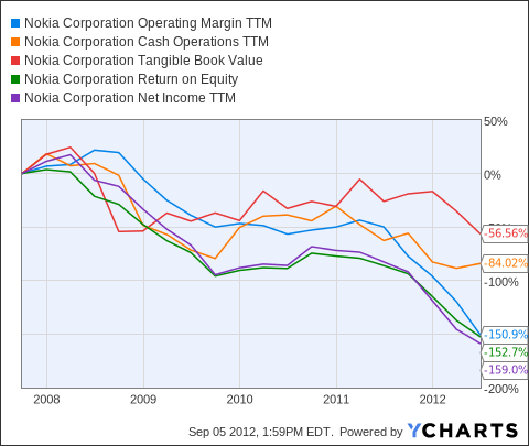 NOK Operating Margin TTM Chart
