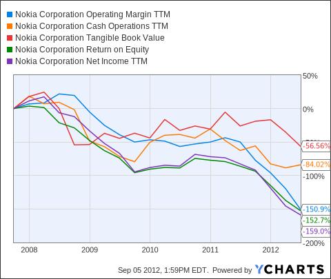 NOK Operating Margin TTM Chart