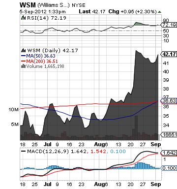 http://static.cdn-seekingalpha.com/uploads/2012/9/5/saupload_wsm_chart.png