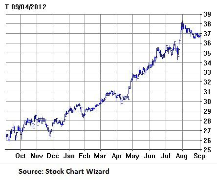 At&t Stock Quote Mesmerizing Stock Quote At&t Awesome At&t Is The High Yield Worth The Stagnant
