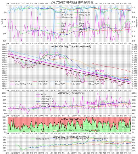 AXPW Intra-day Statistics Chart 20120905