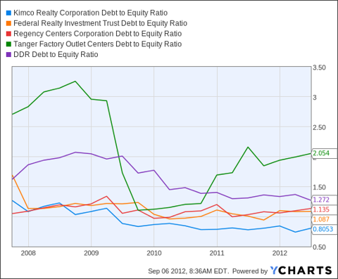 Debt Ratio of 5 Shopping Center REITs