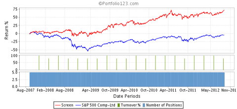 Portfolio Cafe PP vs. SP500