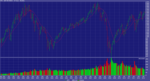 S&P 500 1997-2012
