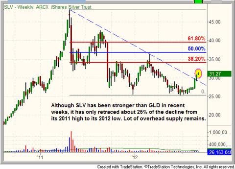 $SLV weekly chart with Fibonacci