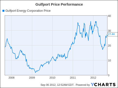 GPOR Chart