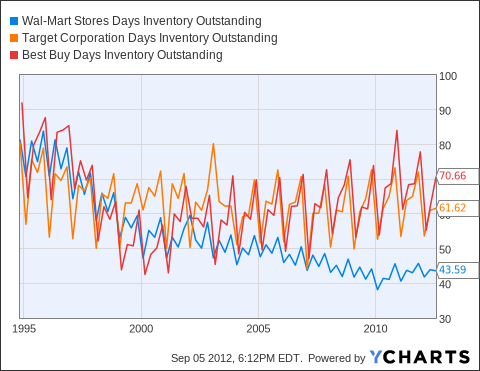 WMT Days Inventory Outstanding Chart