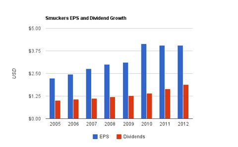 McCormick Dividend Chart
