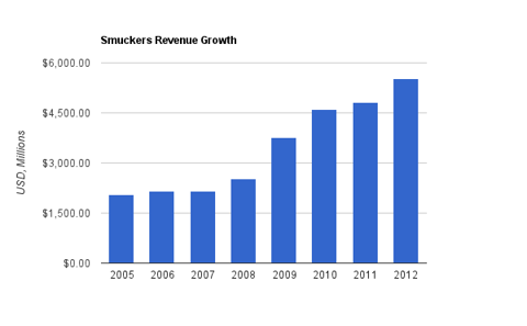 McCormick Revenue Chart