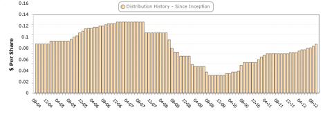 FCT Distribution since inception