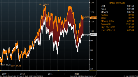 WTI Prices Versus Brent Prices, Three Years