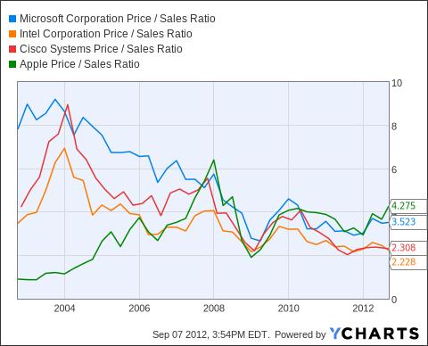 MSFT Price / Sales Ratio Chart