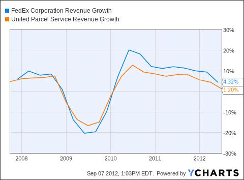 FDX Revenue Growth Chart