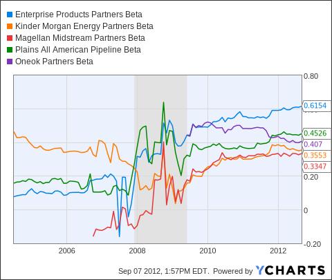 EPD Beta Chart
