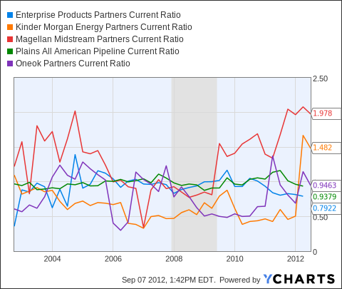 EPD Current Ratio Chart