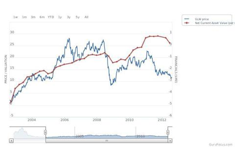 price to net current asset value