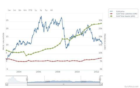 price to total assets and total liabilities