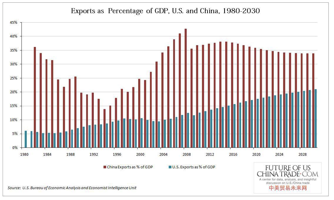 Wonk Economics: The Myth of China's Export Economy   Snap!